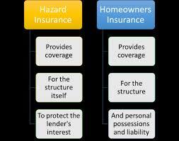 Hazard Insurance Quotes