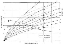 How To Read A Fan Curve Chart Ae 106