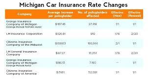 Car Insurance Quotes Michigan
