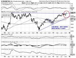 Nifty Weekly Chart Nifty Chart Alert Nifty Infra Index Shows Major Structural