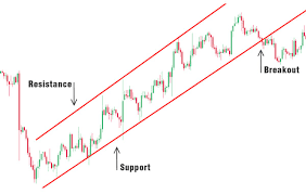 How To Draw Trend Line In Stock Chart Chart Analysis Tradersclub24