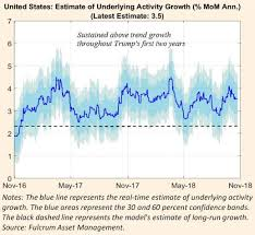United States Estimate Of Underlying Activity Growth Fulcrum