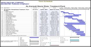 Bar Chart Of Waste Water Treatment Plant Project