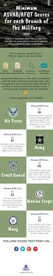 Army Afqt Score Chart Minimum Asvab Afqt Score For Each Branch Of The Military