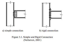 Types Of Joints Beam To Column Connection