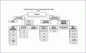 Church Organizational Chart Template Luxury 10 Organization