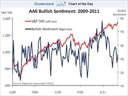 Bullish Sentiment Chart Chart Of The Day The Huge Contrarian Signal That Will Send