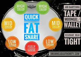 Drum Tuning Notes Chart Fat Snare Drum Tuning Everything You Need To Know