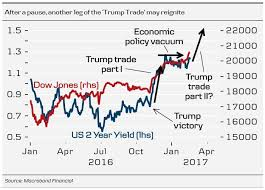 Trump Chart In One Chart How The Trump Rally May Reignite For Stocks
