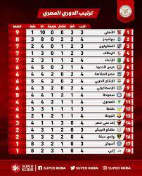 جدول ترتيب الدوري المصري قبل مباراة الزمالك ضد المقاولون - سوبر كورة