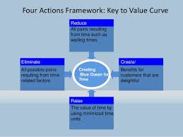 Four Actions Framework Four Actions Framework Tutmaz Opencertificates Co