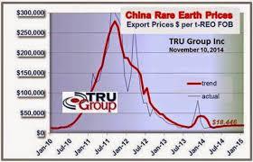 Conversable Economist The Rare Earths Shortage A Crisis