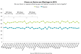 Opposing view points on gay marriage