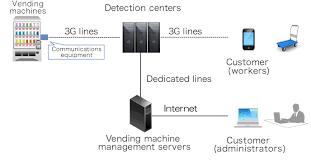 Vending Machine Sales Data Enchanting Vending Machine Sales Management System NTT DATA MSEEnglish