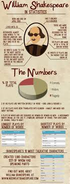 the bard by the numbers culture shakespeare and books the bard by the numbers infographic educationwilliam shakespeareshakespeare macbethshakespeare in loveshakespeare
