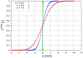 The Influence Of Particle Size Distribution On Parameters