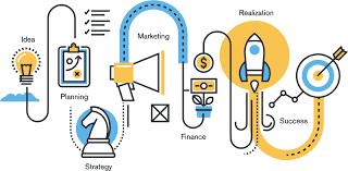 Strategic Management Process Strategic Management Insight