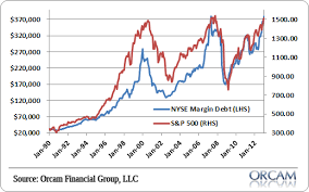 Nyse Margin Debt Chart Nyse Margin Debt Approaches All Time High Pragmatic Capitalism