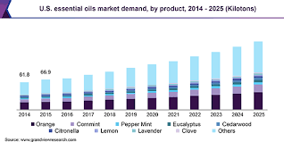 Young Living Oil Usage Chart Essential Oils Market Size Share Industry Growth Report