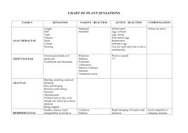 Sensation Chart Sankarans Chart Of Plant Sensations