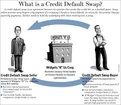 Image result for swap loans