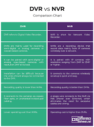 Coax Comparison Chart Difference Between Dvr And Nvr Difference Between
