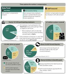 washington state workers compensation insurance rates 44billionlater