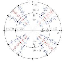 Calculus Circle Chart Ap Calculus Review Trigonometric Identities Magoosh High