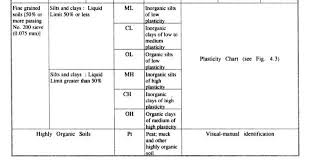Unified Soil Classification System Symbol Chart A Detailed Guide On Classification Of Soil