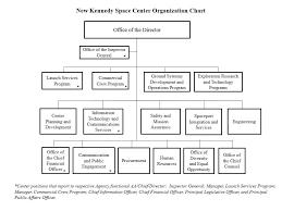 Ub Organizational Chart Nasas Kennedy Space Center Organizations Nasa