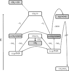Thermal decomposition of peroxy acetyl nitrate CH3C(O)OONO2