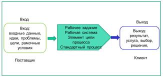 Бизнес процесс на предприятии Управление производством Общее представление бизнес процесса