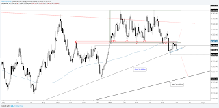 Trading Outlook For Us Uk Crude Oil Gold Price S P 500