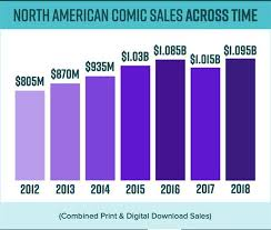 North American Comic Sales Hit All Time High In 2018