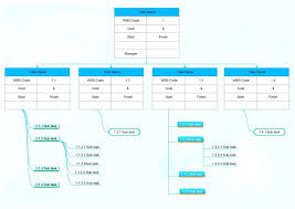 Figure The Work Breakdown Structure Meets Organization And Cost ...