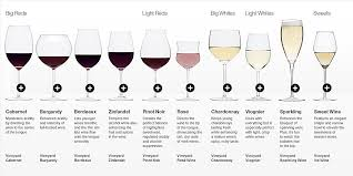 Wine Glass Shape Chart Types Of Wine Glasses The Winc Blog
