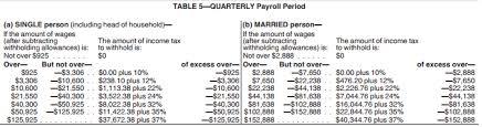 irs 2019 tax tables and tax brackets
