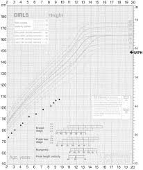 Growth Chart Of The Proband Mph Mid Parental Height