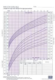 Hand Picked Breast Feeding Growth Chart Infant And Young