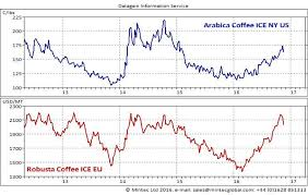 Arabica Coffee Bean Price Chart Inclement Weather Patterns Drive Up Coffee Bean Prices