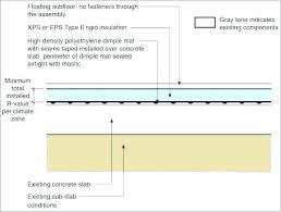 Closed Cell Spray Foam Insulation R Value Chart Spray Foam Insulation R Value Insulation Cost Per Sq Ft