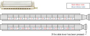 The Origins Of The Harmonica Types Of Harmonica Musical