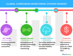 System Design Monitoring System Top 3 Trends Impacting The Global Corrosion Monitoring