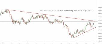 Best Forex Charts Online Strategi Trading Forex Modal Kecil