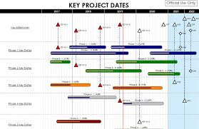 gantt charts gantt chart software make gantt charts with milestones