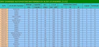 12v Car Battery Size Chart Bedowntowndaytona Com