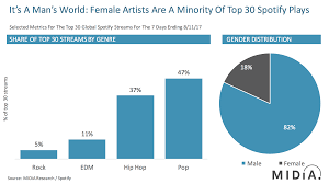 Spotify Hip Hop Charts Is Hip Hop Keeping Female Artists Out Of The Charts Music