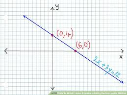 image titled graph linear equations using the intercepts method step 7