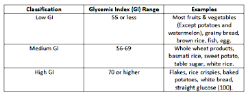 Brown Basmati Rice Glycemic Index Chart Glycemic Index Calculations And Examples Times Of India
