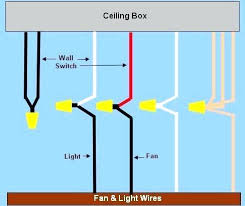 ceiling light wiring diagram wiring diagram for ceiling fan light power enters at ceiling box as ceiling light wiring diagram 3 emerson ceiling fan